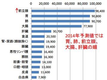 予測がん罹患数(2015年)男性