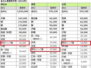 日本国内のがん罹患数予測(2016年)における悪性リンパ腫