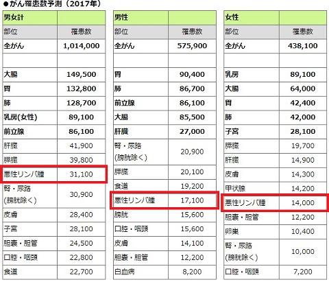 日本国内のがん罹患数予測(2017年)における悪性リンパ腫