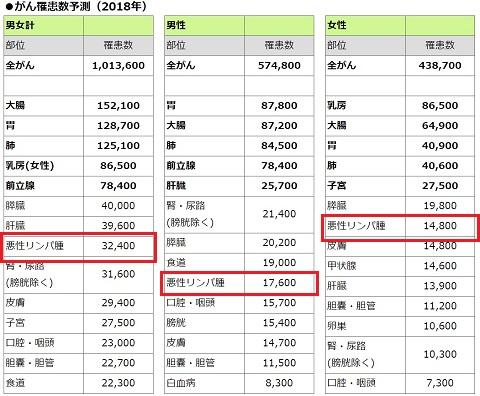 日本国内のがん罹患数予測(2018年)における悪性リンパ腫