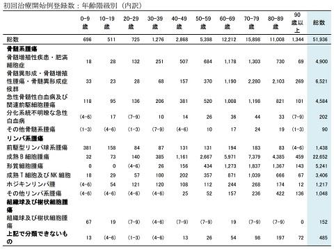 血液がん分類に基づく年齢別初回治療開始例登録数(2017年)